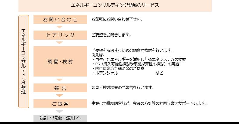 enecon_flow02